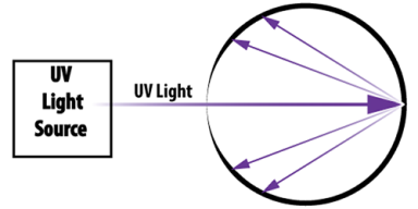 UV light enters the VelaCure 3D Curing Chamber and is reflected.